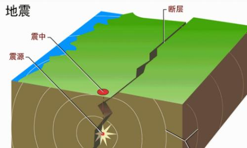 【防災減災】當地震來臨的那一刻……