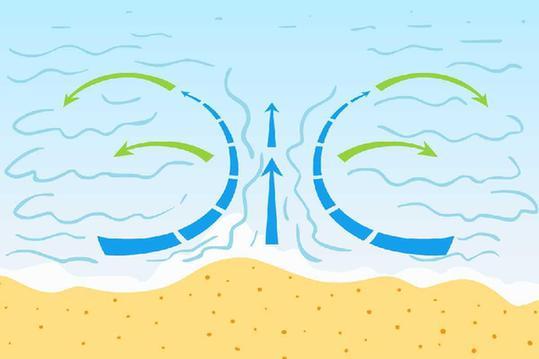 海邊狂歡,要知道離岸流是什麼
